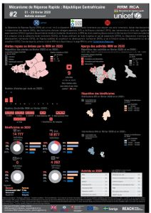 Rapid Response Mechanism (RRM) factsheet, Central African Republic – February 2019 (FR)