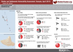 Shelter and Settlements Vulnerability Assessment:Vanuatu, April 2015