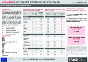 Afghanistan Joint Market Monitoring Initiative (JMMI), September COVID-19 update