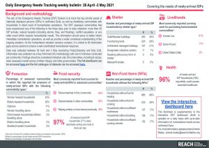 Daily Emergency Needs Tracking of newly-arrived IDPs in Northwest Syria, Weekly Bulletin (26 April-2 May 2021)