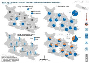 Nepal Food Security Assessment - Oct. 2015 - Income by District