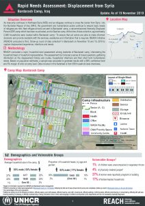 Iraq - Rapid Needs Assessment: Displacement from Syria - Bardarash Camp - 19 November 2019