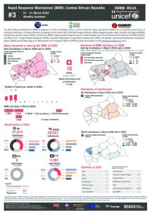 Rapid Response Mechanism (RRM) factsheet, Central African Republic – March 2020 (EN)