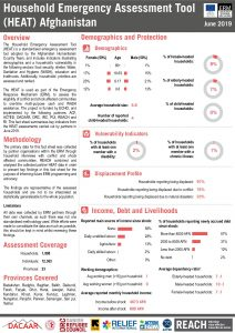 ERM HEAT Factsheet in Afghanistan - June 2019