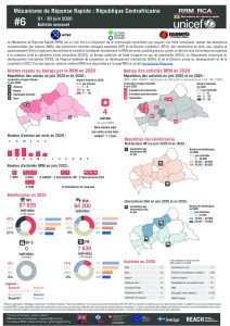 Rapid Response Mechanism (RRM) factsheet, Central African Republic – June 2020 (FR)