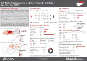 AFG_Factsheet_Multi-Cluster Needs Assessment in Informal Settlements - North Region_August 2017