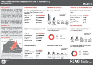 IRQ_Factsheet_Mass Comms Erbil Governorate_May 2018
