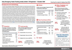 Daily Emergency Needs Tracking of newly-arrived IDPs in Northwest Syria, Weekly Bulletin (28 September - 4 October 2020)