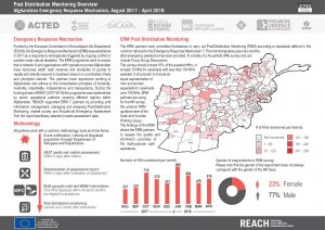 AFG_Factsheet_Emergency Response Mechanism Post Distribution Monitoring Overview_August 2017-April 2018