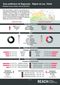 TCD_Factsheet_Comparative Dashboard, Bagassola, Lake Region_June 2016