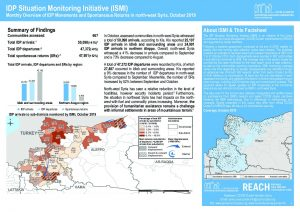 IDP Situation Monitoring Initiative (ISMI) Monthly Overview, Northwest Syria - October 2019