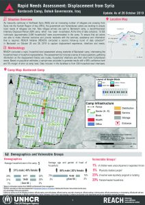 Iraq - Rapid Needs Assessment: Displacement from Syria - Bardarash Camp - 26 October 2019