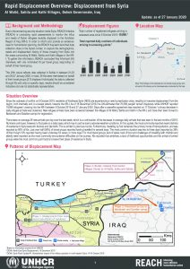Iraq – Rapid Displacement Overview: Displacement from Syria – 27 January 2020
