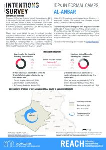Intentions Survey: IDPs in Formal Camps, Iraq -  August 2019