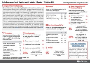 Daily Emergency Needs Tracking of newly-arrived IDPs in Northwest Syria, Weekly Bulletin (5-11 October 2020)