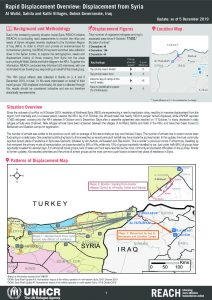 Iraq – Rapid Displacement Overview: Displacement from Syria – 5 December 2019