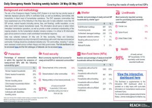 Daily Emergency Needs Tracking of newly-arrived IDPs in Northwest Syria, Weekly Bulletin (24-30 May 2021)