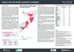 Somalia Cash and Markets Quarterly Dashboard, January - March 2021