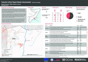 SOM_Factsheet_Somalia Initial Rapid Needs Assessment - Preliminary Findings: Balcad Town Area_Nov 2015