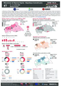 Rapid Response Mechanism (RRM) factsheet, Central African Republic – July 2020 (FR)
