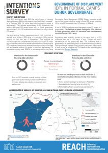 Intentions Survey Governorate of Displacement March2020