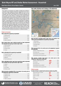 SOM_Factsheet_NFI and Shelter Market Assessment_Household_Belet Weyne_June 2018