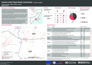 SOM_Factsheet_Somalia Initial Rapid Needs Assessment - Preliminary Findings: Jowhar Town Area_Nov 2015