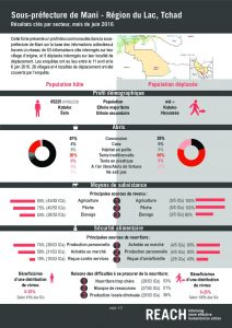 TCD_Factsheet_Comparative Dashboard, Mani, Lake Region_June 2016