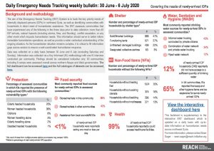 Daily Emergency Needs Tracking of newly-arrived IDPs in Northwest Syria, Weekly Bulletin (30 June-6 July 2020)