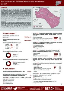 SYR_Factsheet_Shelter and NFI Assessment - Northeast Syria_July 2017
