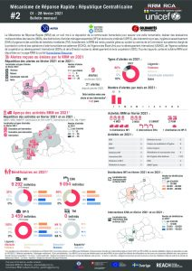 Rapid Response Mechanism (RRM) factsheet, Central African Republic – February 2021 (FR)