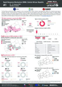 Rapid Response Mechanism (RRM) factsheet, Central African Republic – January 2021 (EN)