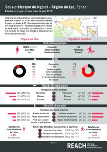 TCD_Factsheet_Comparative Dashboard, Ngouri, Lake Region_June 2016