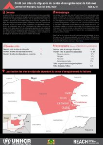 NER_Factsheet_Diffa_Profiles des sites du centre d'enregistrement de Kablewa_Aout 2018