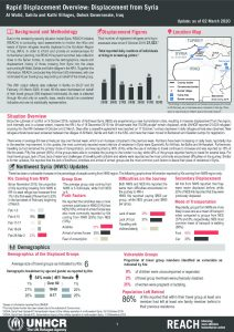 Iraq - Rapid Displacement Overview: Displacement from Syria - 2 March 2020