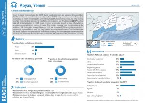 Yemen Camp Coordination and Camp Management (CCCM) Site Report - Governorate factsheets (EN)