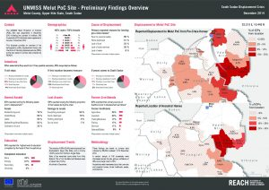 SSD_Factsheet_Melut PoC Preliminary Findings Overview_December 2014