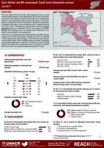 SYR_Factsheet_Shelter and NFI Assessment - South Syria_July 2017