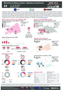 Rapid Response Mechanism (RRM) factsheet, Central African Republic – April 2020 (FR)