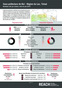 TCD_Factsheet_Comparative Dashboard, Bol, Lake Region_June 2016